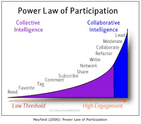 Wet van participatie